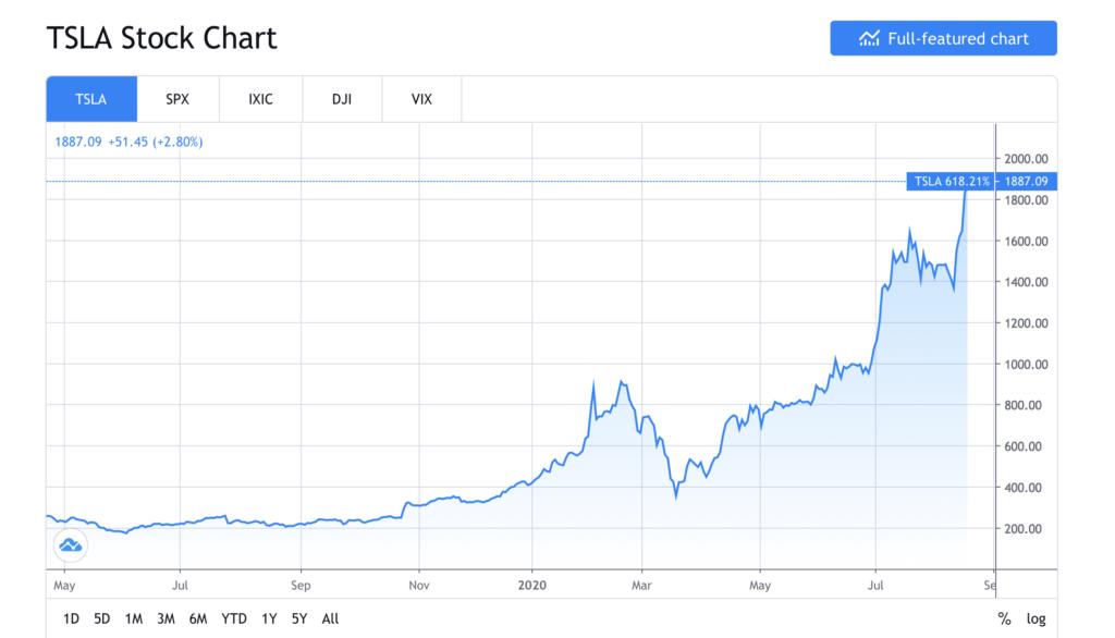 Elon Musk TSLA Stock Chart